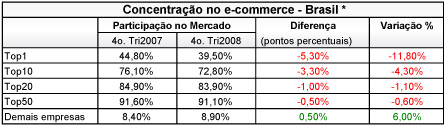 concentracao-ecommerce