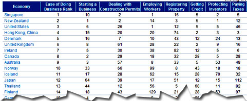doing-business-tabela