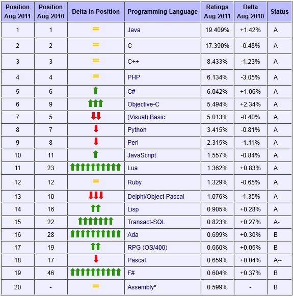 As linguagens de programacao mais famosas do mundo | CTI