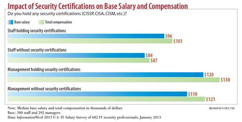salario-certificacao-seguranca-informacao